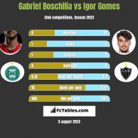 Gabriel Boschilia vs Igor Gomes h2h player stats