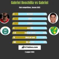 Gabriel Boschilia vs Gabriel h2h player stats