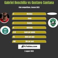 Gabriel Boschilia vs Gustavo Santana h2h player stats