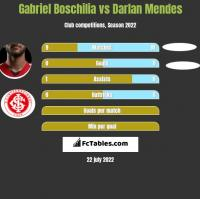 Gabriel Boschilia vs Darlan Mendes h2h player stats