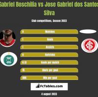 Gabriel Boschilia vs Jose Gabriel dos Santos Silva h2h player stats