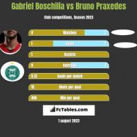 Gabriel Boschilia vs Bruno Praxedes h2h player stats