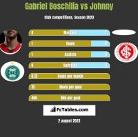 Gabriel Boschilia vs Johnny h2h player stats