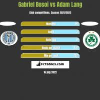 Gabriel Bosoi vs Adam Lang h2h player stats