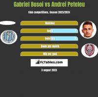 Gabriel Bosoi vs Andrei Peteleu h2h player stats