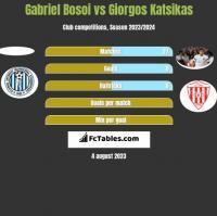Gabriel Bosoi vs Giorgos Katsikas h2h player stats