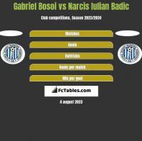 Gabriel Bosoi vs Narcis Iulian Badic h2h player stats