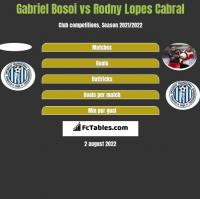 Gabriel Bosoi vs Rodny Lopes Cabral h2h player stats