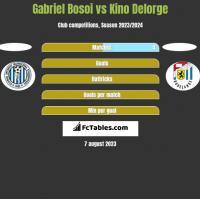 Gabriel Bosoi vs Kino Delorge h2h player stats