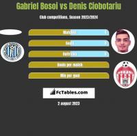 Gabriel Bosoi vs Denis Ciobotariu h2h player stats