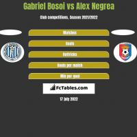 Gabriel Bosoi vs Alex Negrea h2h player stats