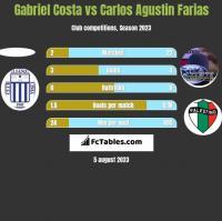 Gabriel Costa vs Carlos Agustin Farias h2h player stats