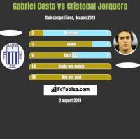 Gabriel Costa vs Cristobal Jorquera h2h player stats