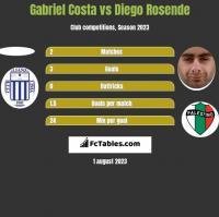 Gabriel Costa vs Diego Rosende h2h player stats