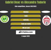 Gabriel Deac vs Alexandru Tudorie h2h player stats