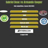 Gabriel Deac vs Armando Cooper h2h player stats