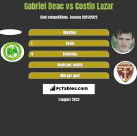 Gabriel Deac vs Costin Lazar h2h player stats