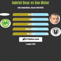 Gabriel Deac vs Dan Nistor h2h player stats