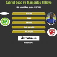 Gabriel Deac vs Mamoutou N'Diaye h2h player stats