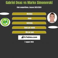 Gabriel Deac vs Marko Simonovski h2h player stats