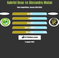 Gabriel Deac vs Alexandru Matan h2h player stats