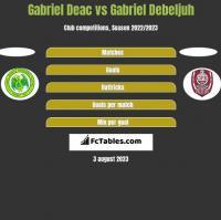 Gabriel Deac vs Gabriel Debeljuh h2h player stats