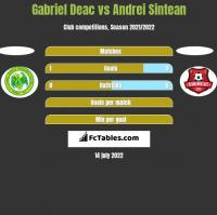 Gabriel Deac vs Andrei Sintean h2h player stats