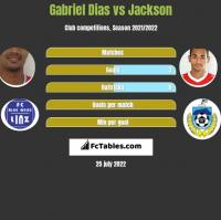 Gabriel Dias vs Jackson h2h player stats