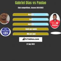Gabriel Dias vs Paulao h2h player stats