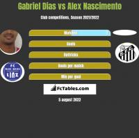 Gabriel Dias vs Alex Nascimento h2h player stats