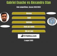 Gabriel Enache vs Alexandru Stan h2h player stats