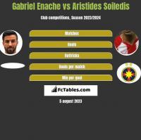 Gabriel Enache vs Aristides Soiledis h2h player stats