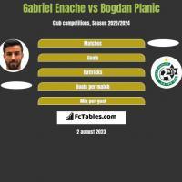 Gabriel Enache vs Bogdan Planic h2h player stats