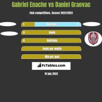 Gabriel Enache vs Daniel Graovac h2h player stats