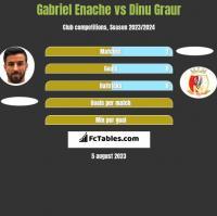Gabriel Enache vs Dinu Graur h2h player stats
