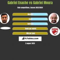 Gabriel Enache vs Gabriel Moura h2h player stats