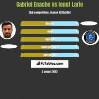 Gabriel Enache vs Ionut Larie h2h player stats