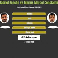 Gabriel Enache vs Marius Marcel Constantin h2h player stats
