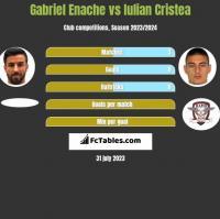 Gabriel Enache vs Iulian Cristea h2h player stats