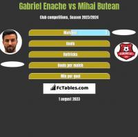 Gabriel Enache vs Mihai Butean h2h player stats