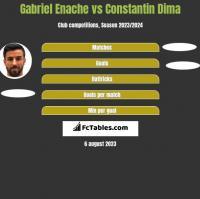 Gabriel Enache vs Constantin Dima h2h player stats