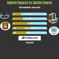 Gabriel Esparza vs Gaston Suarez h2h player stats