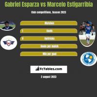 Gabriel Esparza vs Marcelo Estigarribia h2h player stats
