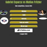 Gabriel Esparza vs Matias Fritzler h2h player stats