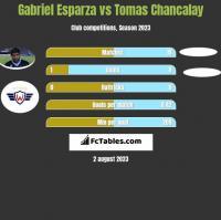 Gabriel Esparza vs Tomas Chancalay h2h player stats