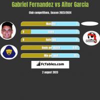 Gabriel Fernandez vs Aitor Garcia h2h player stats