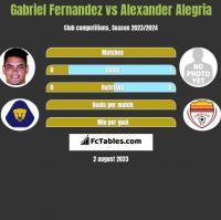 Gabriel Fernandez vs Alexander Alegria h2h player stats