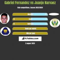 Gabriel Fernandez vs Juanjo Narvaez h2h player stats