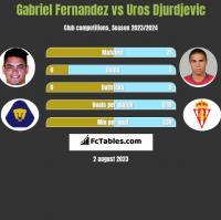 Gabriel Fernandez vs Uros Djurdjevic h2h player stats