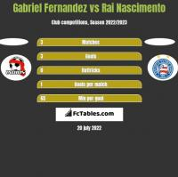 Gabriel Fernandez vs Rai Nascimento h2h player stats